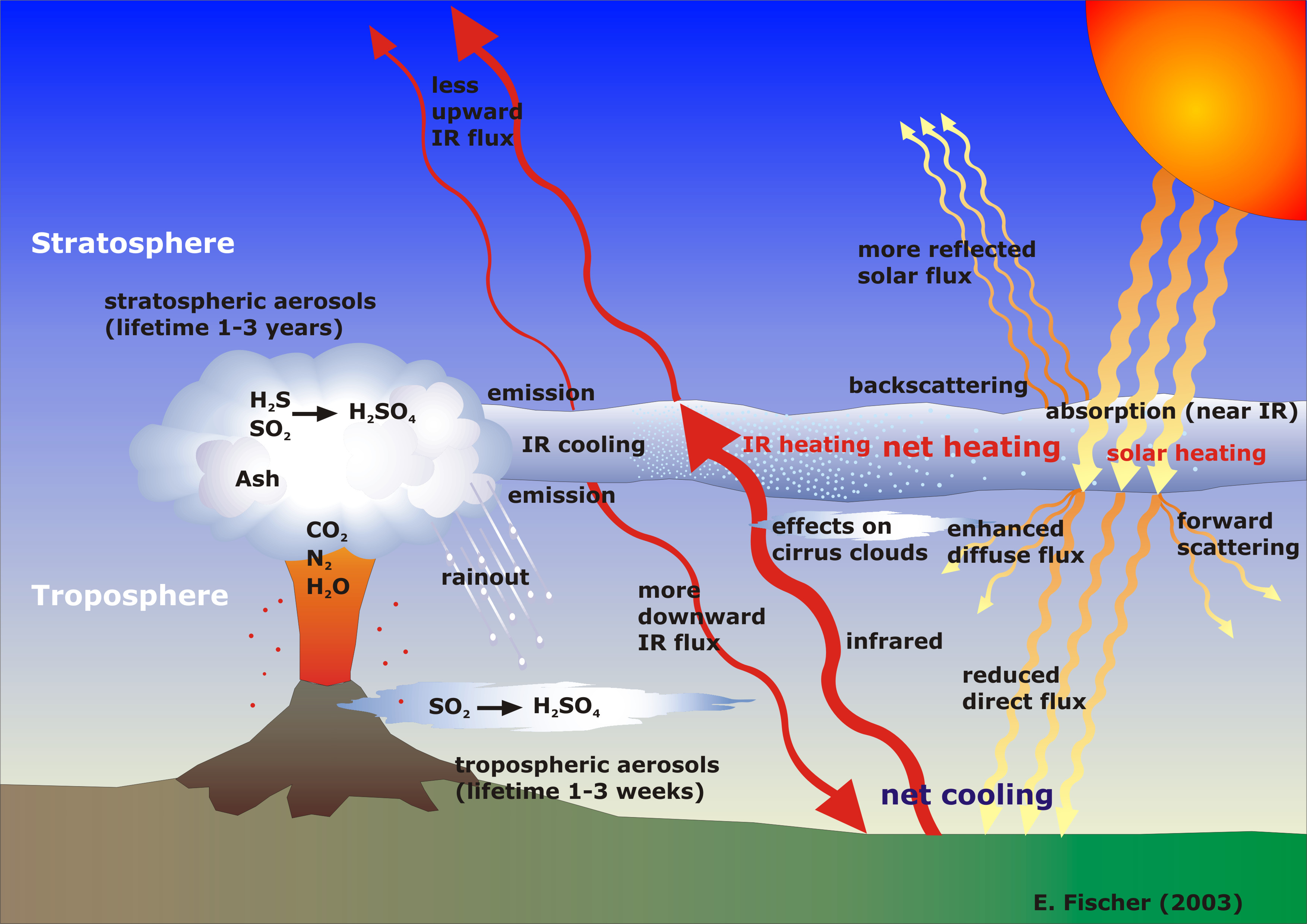 Iaceth Staff Volcano Diagram With Labels